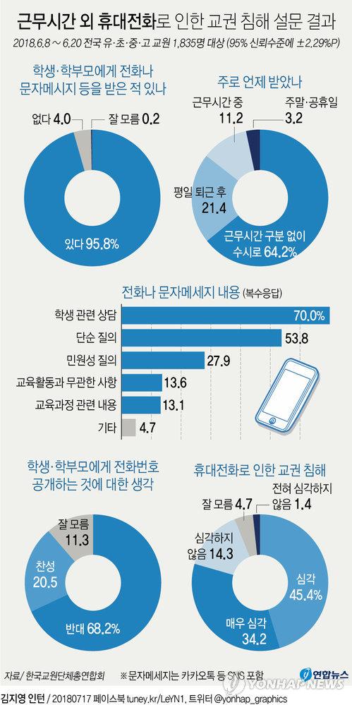 """[그래픽] 교사 96%가 학생·학부모에 전화번호 공개…88% """"퇴근 후 연락"""""""