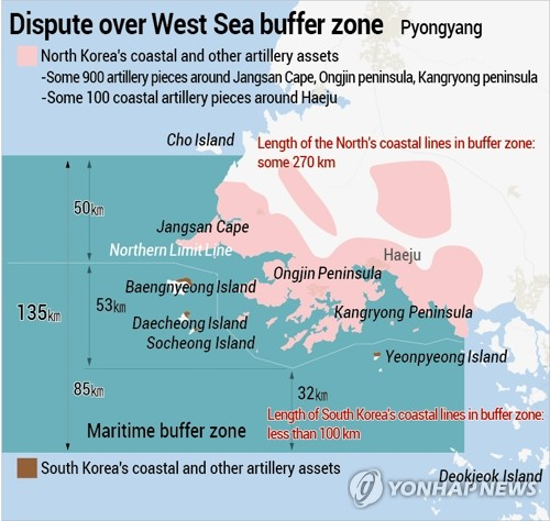 Dispute over West Sea buffer zone