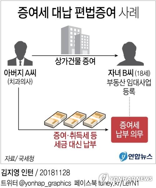 [그래픽] 증여세 대납 편법증여 사례
