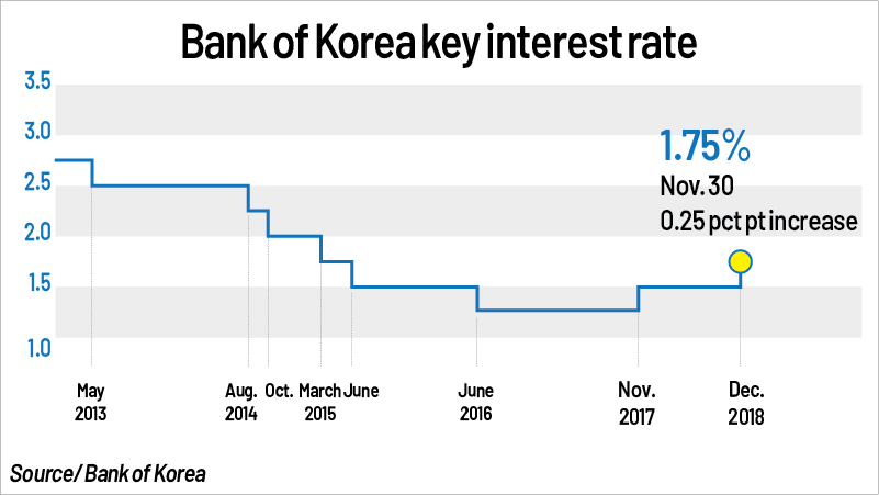S. Korea's central bank raises key rate to 1.75 pct