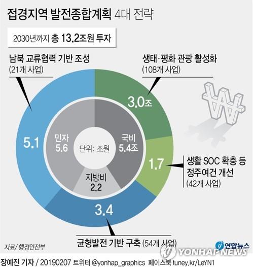 DMZ 등 접경지역에 13조원 투자…남북교류 기반·관광 활성화 - 2