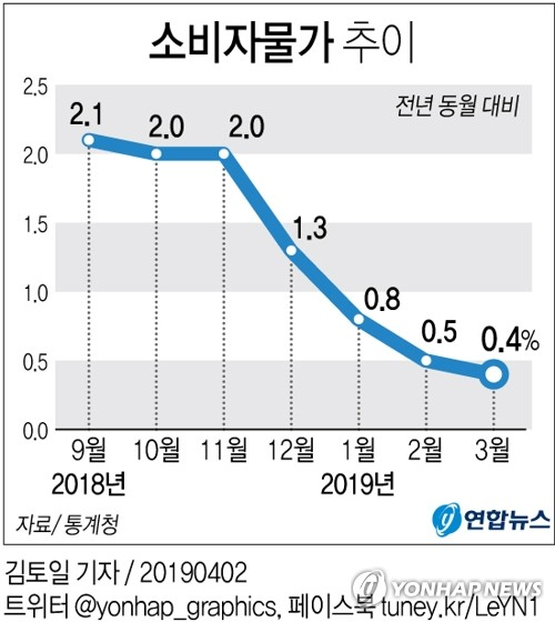 This graph, provided by Statistics Korea on April 2, 2019, shows the monthly consumer price index (CPI) of South Korea. (Yonhap)