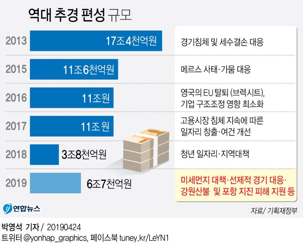 추경 6조7천억원 편성…미세먼지 줄이고 경기 살린다 - 2
