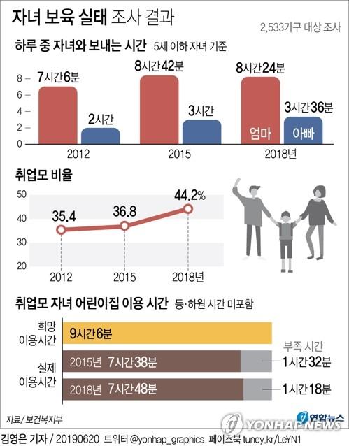5세 이하 자녀와 보내는 시간, 엄마가 아빠보다 2.3배 많다 - 2