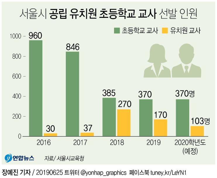 서울 내년 공립초등교사 370명·유치원교사 103명 선발 - 2