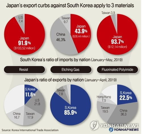 Japan's export curbs against South Korea apply to 3 materials