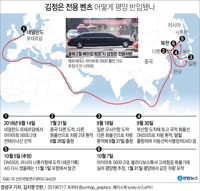 Report unveils shipping route for N. Korean leader's luxury vehicles