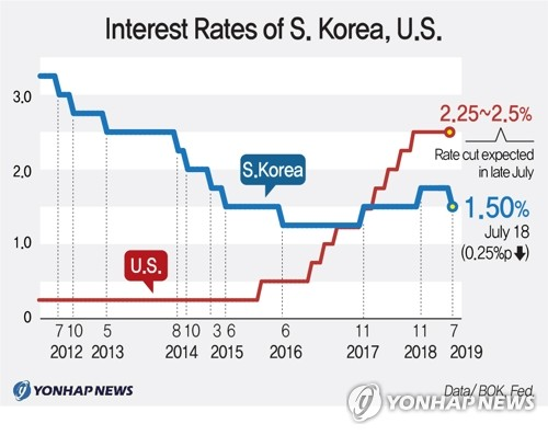 Interest Rates of S.Korea, U.S.