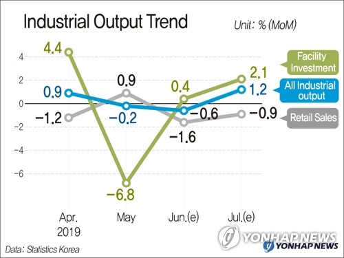 Industrial Output Trend