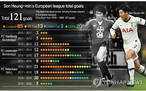 Son Heung-min's European league total goals