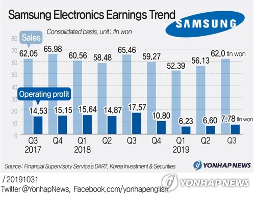 Samsung Electronics Earning Trend