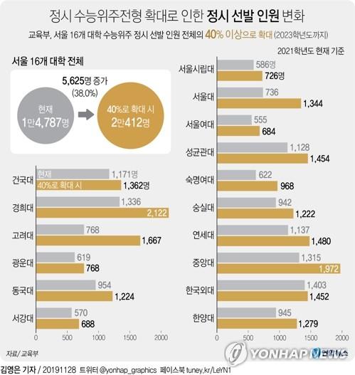 '정시확대' 서울 16개大, 현재 중3 대입때 정시 2만명 이상 뽑아 - 2
