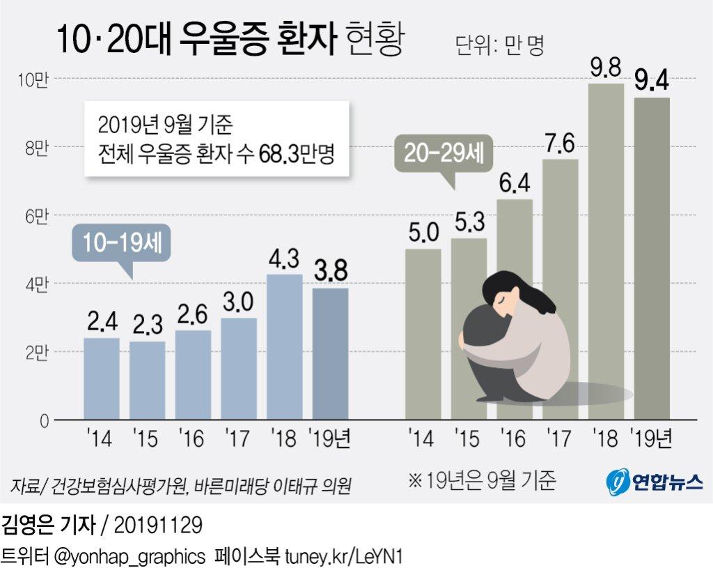 우울한 대한민국…20대 우울증 5년 만에 2배 증가 - 2