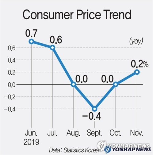 (2nd LD) S. Korea's Nov. consumer price growth turns positive - 1