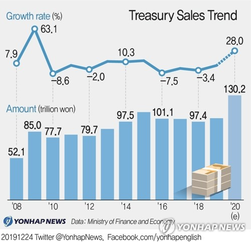 Treasury Sales Trend