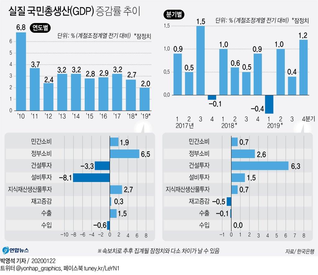 지난해 한국경제 2.0% 성장…10년 만에 최저 - 2