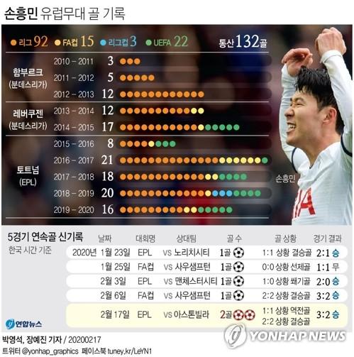 [그래픽] 손흥민 유럽 무대 골 기록