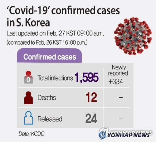 (3rd LD)'Covid-19' confirmed cases in S. Korea