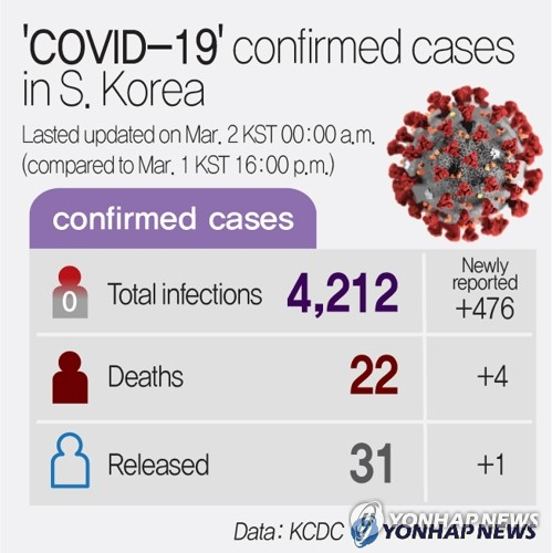 (5th LD) 'COVID-19' confirmed cases in S. Korea