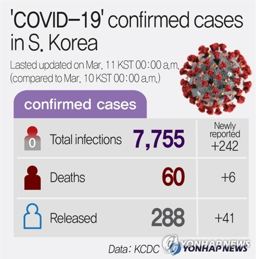 'COVID-19' confirmed cases in S. Korea