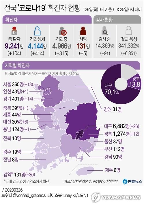 [그래픽] 전국 '코로나19' 확진자 현황(오전 10시 현재)
