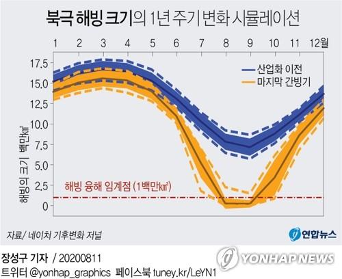 [그래픽] 북극 해빙 크기의 1년 주기 변화 시뮬레이션