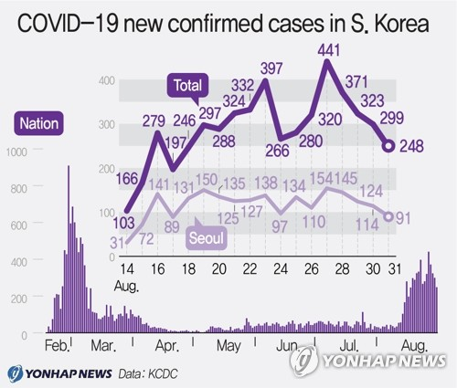 COVID-19 new confirmed cases in S. Korea CR