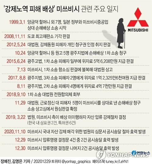 '강제노역 배상 외면' 미쓰비시 자산 매각 가능해졌다(종합) - 2