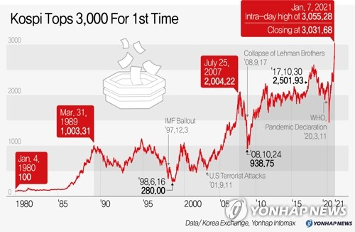 (LEAD) Seoul stocks set another record high, key index tops 3,000 points