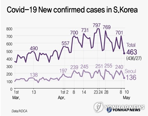 Covid-19 New Confirmed Cases in S.Korea