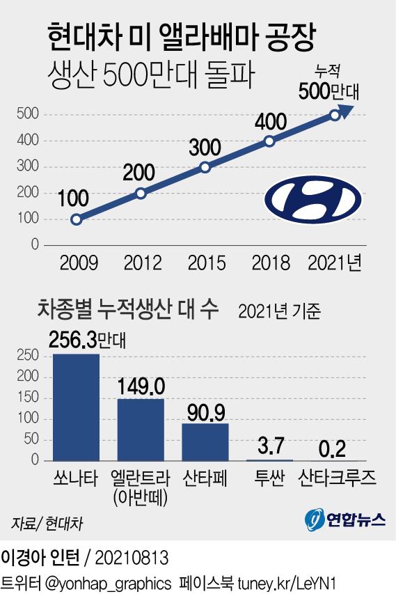 현대차 미 앨라배마 공장 생산 500만대 돌파…가동 16년만(종합) - 2