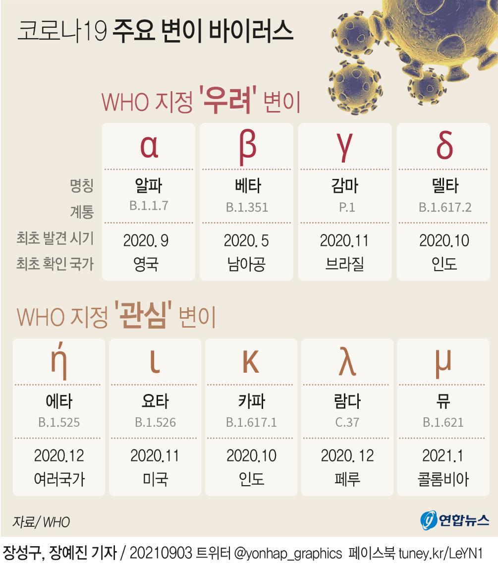 [그래픽] 코로나19 주요 변이 바이러스