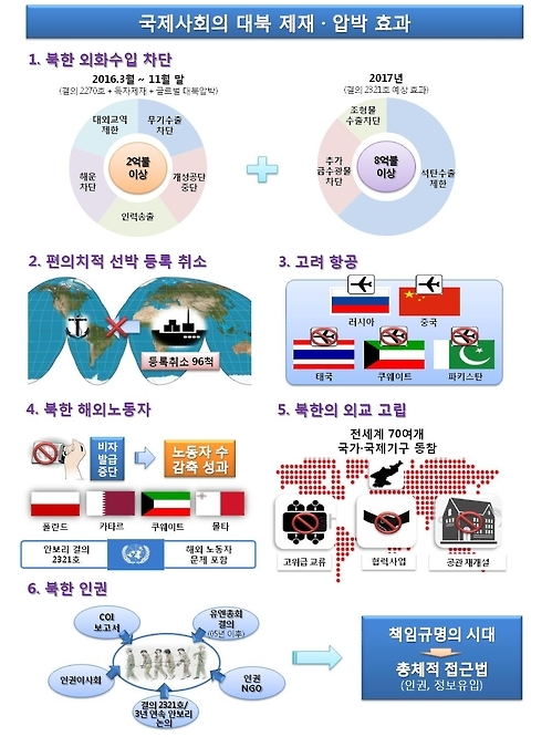 S. Korea creates poster to highlight impact of N. Korea sanctions - 1