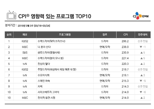 This image of the weekly TV chart for the week of March 18-24 was provided by CJ ENM. (Yonhap)