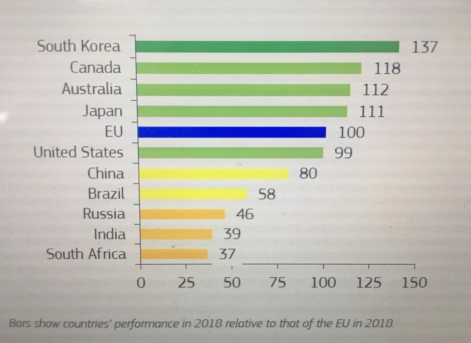 This graph seen in the European Innovation Scoreboard shows the performance of EU's top 10 global competitors. (Yonhap)