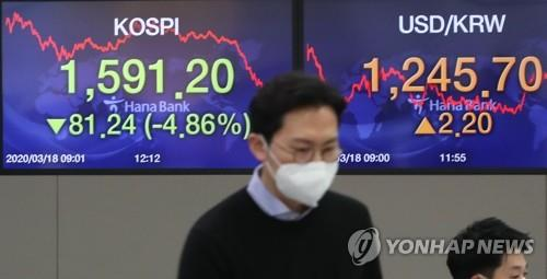 Foreign sell-offs extend to 10th day amid market turmoil