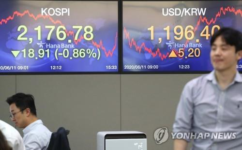 (LEAD) Seoul stocks end 9-day winning streak ahead of Fed outlook, won falls