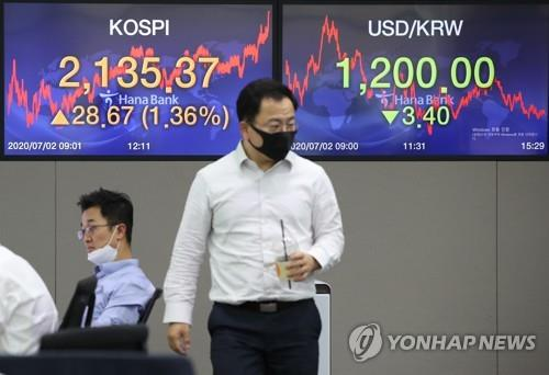 Electronic signboards in a Hana Bank dealing room in Seoul show the benchmark Korea Composite Stock Price Index (KOSPI) closing at 2,135.37 on July 2, 2020, up 28.67 points, or 1.36 percent, from the previous session's close. (Yonhap)