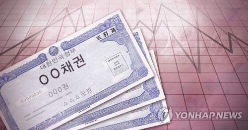 S. Korean bond sales dip 7.2 pct in Aug.