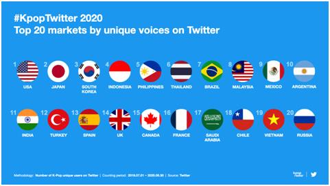 This image, provided by Twitter Korea on Sept. 22, 2020, shows the nations with the most unique users who tweeted on the topic of K-pop on Twitter. (PHOTO NOT FOR SALE) (Yonhap)