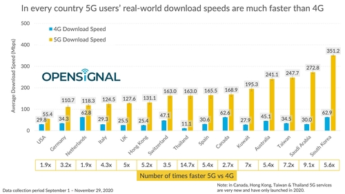 S. Korea's 5G download speed fastest globally: report