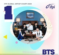 BTS named Global Recording Artist of 2020