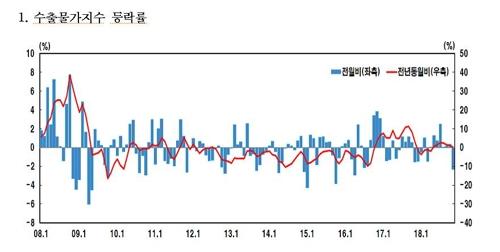 유가 떨어지자…11월 수입물가, 3년10개월만에 최대폭 하락 - 3