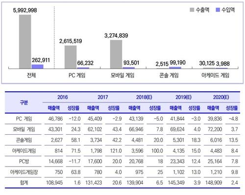 국내 게임 분야별 수출입 규모·게임시장 규모와 전망