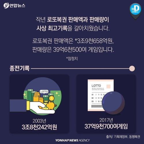 [카드뉴스] 작년 '로또' 판매액 사상 최고라는데…당첨 확률은 - 4