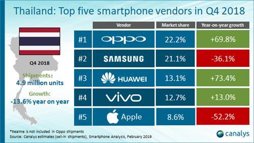 삼성폰, 동남아서도 '위태'…태국서 중국 오포에 1위 뺏겨