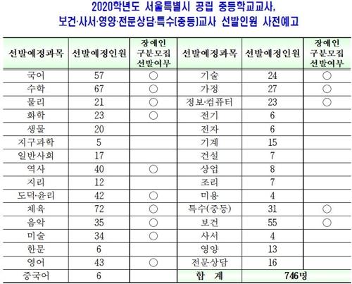 서울 내년 공립초등교사 370명·유치원교사 103명 선발 - 4