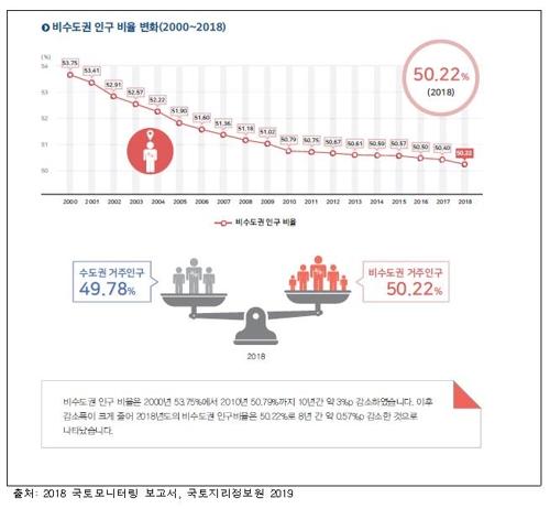 국토모니터링 결과 비수도권 인구 비율 변화