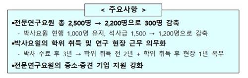 2025년 전문연구요원 석사 300명 감축…박사는 1천명 유지(종합)   연합뉴스