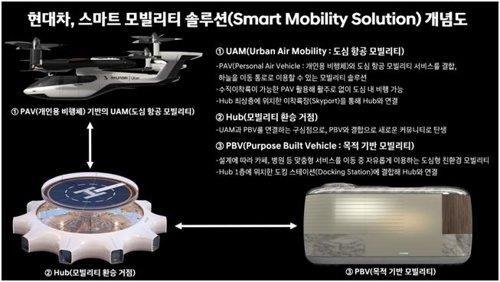 현대차 'UAM-PBV-허브' 연계 스마트 모빌리티 솔루션 개념도